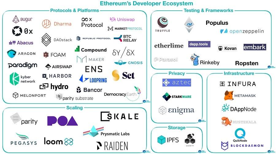 EthereumEcosystem
