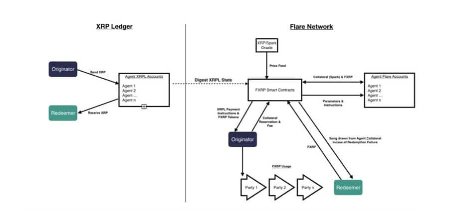 FXRP System