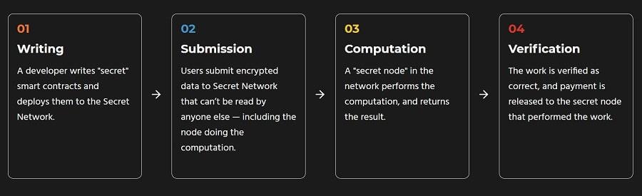 Secret Network Process