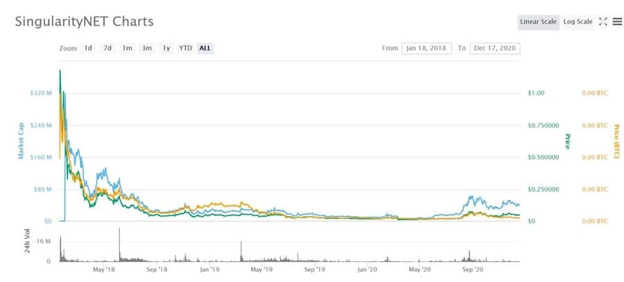 SingularityNET Price Chart