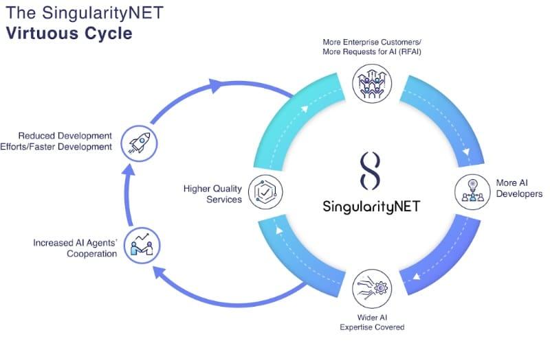 SingularityNET Virtuous Cycle