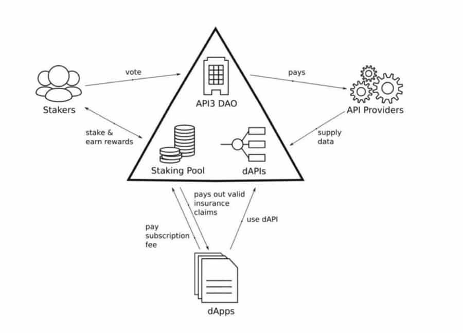 API3 Ecosystem