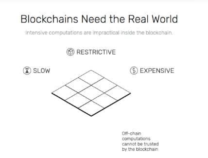 Blockchain Real World