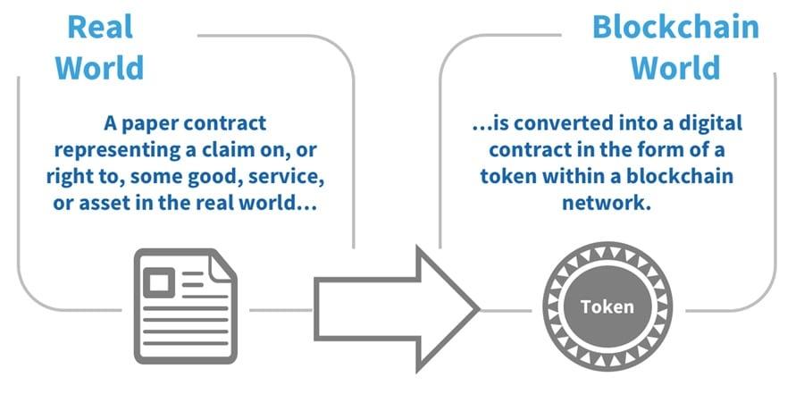 Blockchain Tokenization