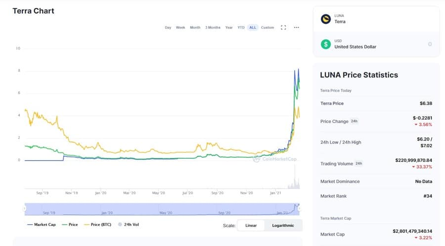 LUNA Chart