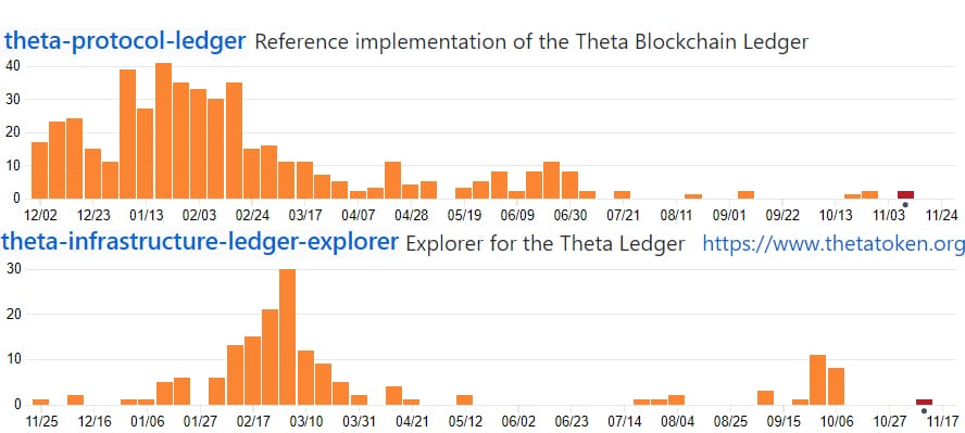 Theta Token GitHub