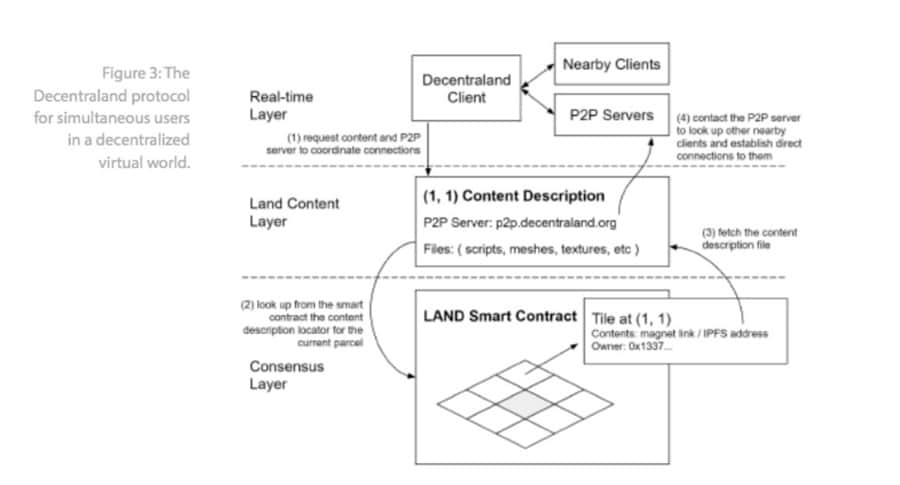 Decentraland Protocol