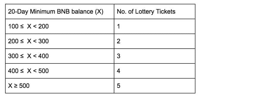 Launchpad Lottery