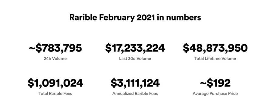 Rarible February 2021