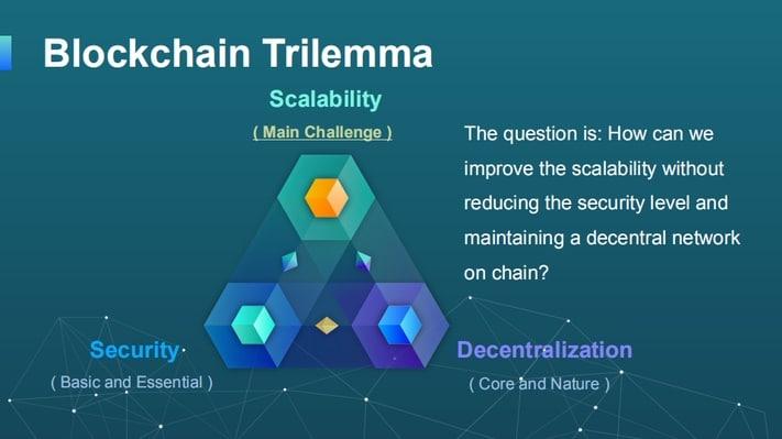 Scalability Trilemma