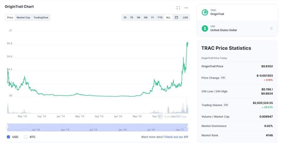 TRAC Price