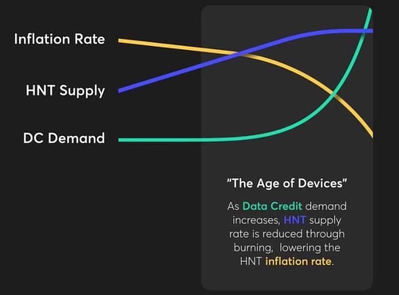 Helium Token Inflation