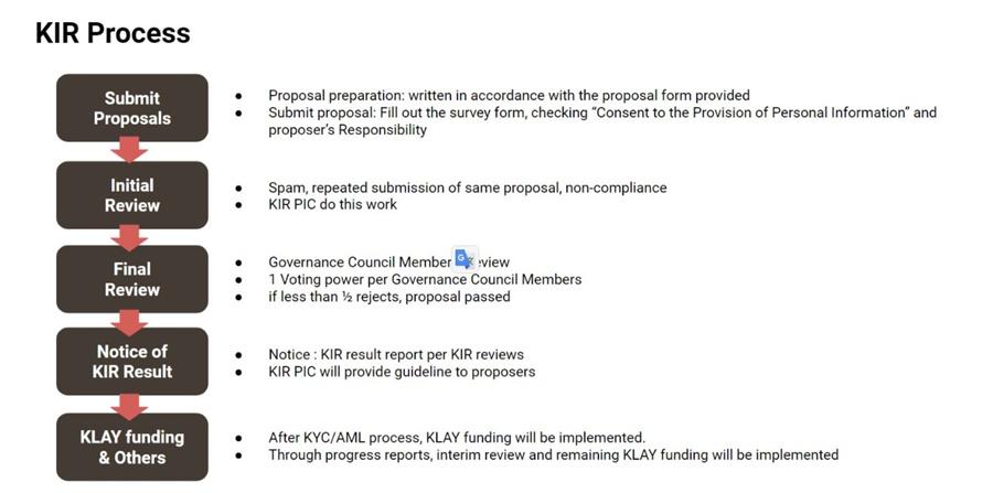 KIR Process