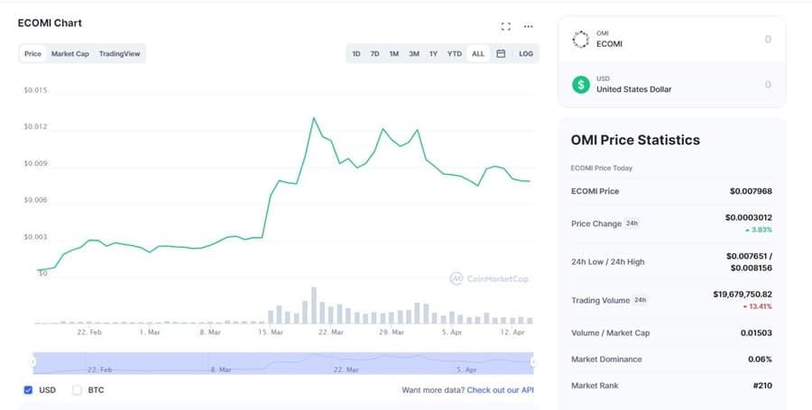 OMI Chart