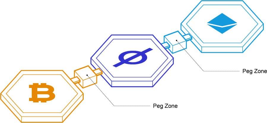 Peg Zone Injective