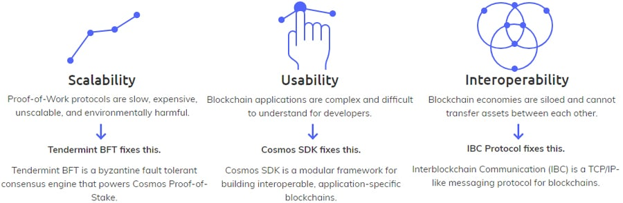 Cosmos Blockchain Issues