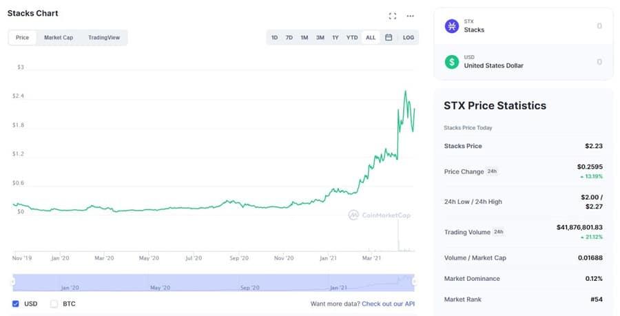 STX Chart