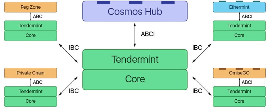 Cosmos Hubs and Zones