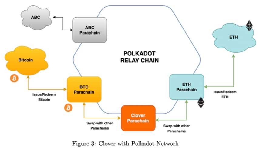 Clover Parachain Interoperable Infrastructure