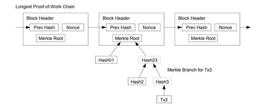 Merkle Tree Root Hash
