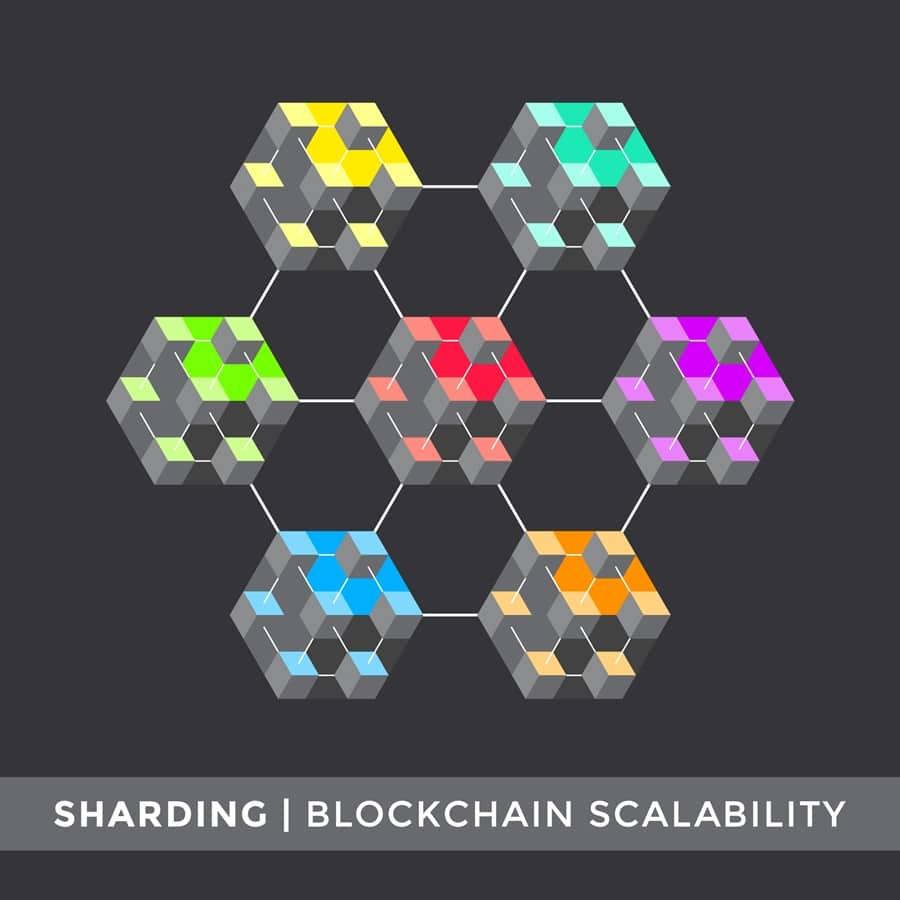 Sharding Scalability