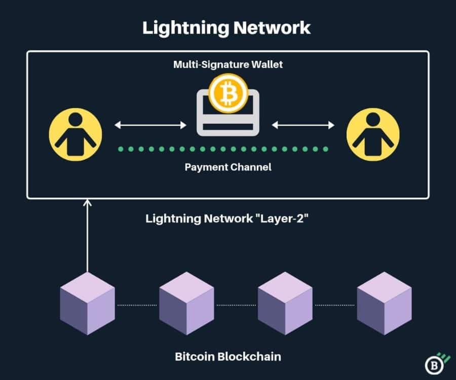 The Lightning Network
