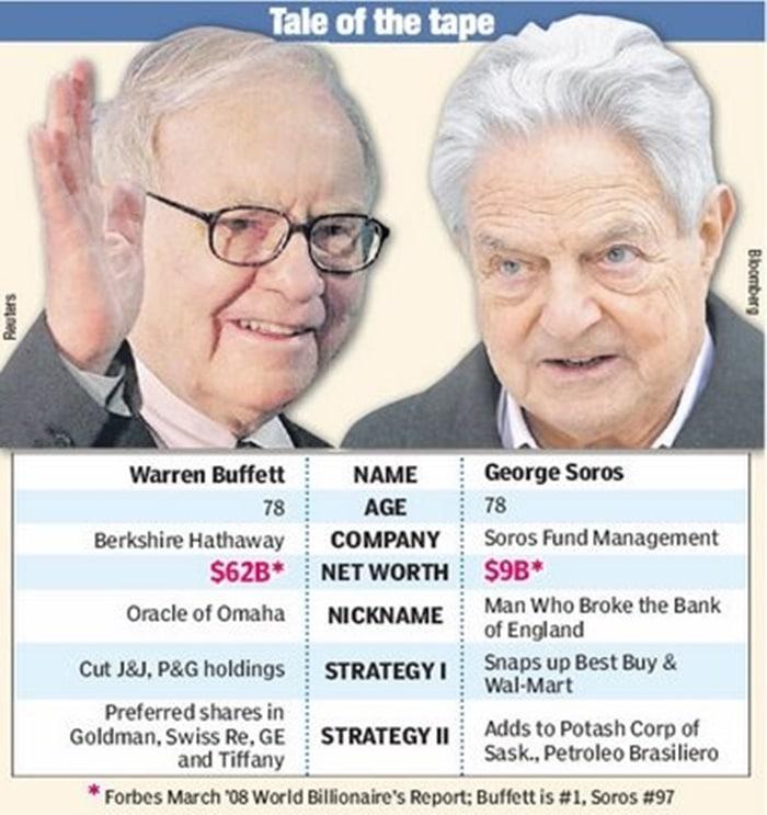 Buffet and Soros