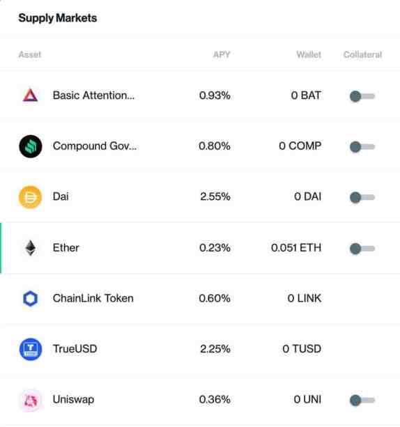 Compound Supply Market Visual