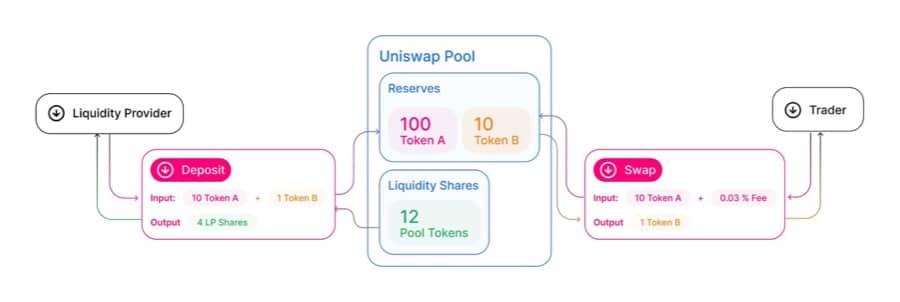 Uniswap Pool Structure