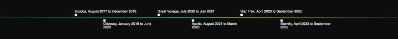 TRX Coin Timeline