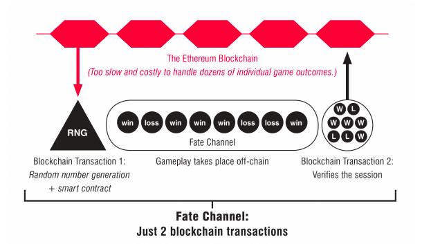FunFair fate channel diagram