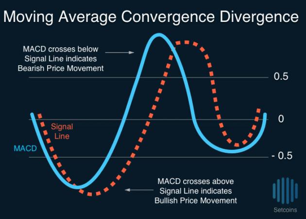 Setcoins Moving Average Convergence Divergence MACD
