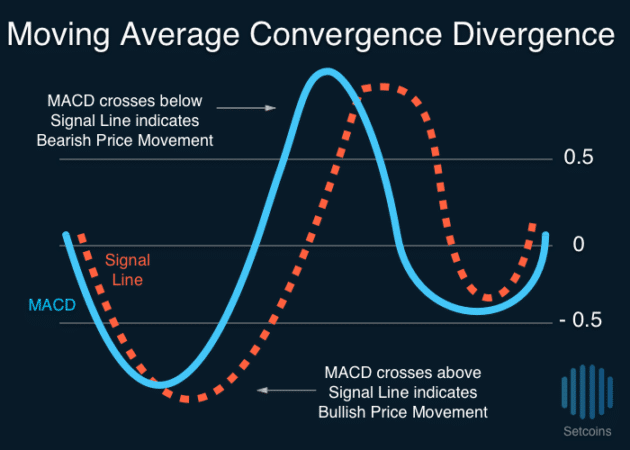 Setcoins Moving Average Convergence Divergence MACD