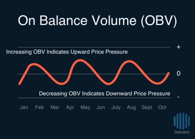 Setcoins On Balance Volume OBV