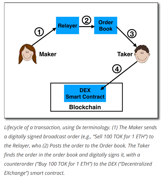 how a dex works