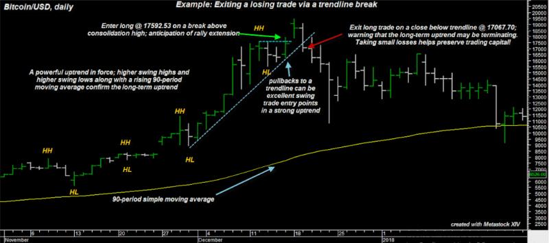 Figure 1 BTCUSD daily trendline break COMPLETED