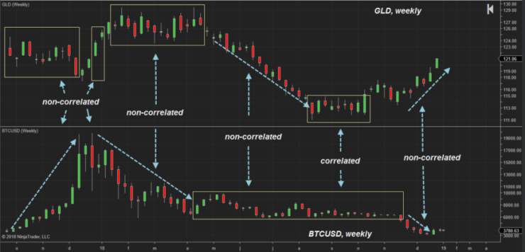 bitcoin vs gold GLD and BTCUSD correlation