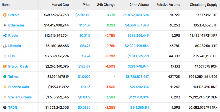 Cryptocurrency Market Stats (3/8/19)