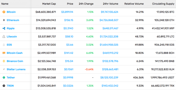Cryptocurrency Market Stats (3/15/19)