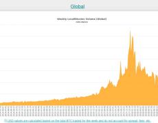 A Short, Medium Term Bitcoin Price Prediction - CoinCentral