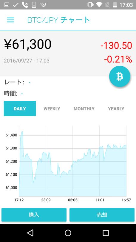 androidチャート詳細