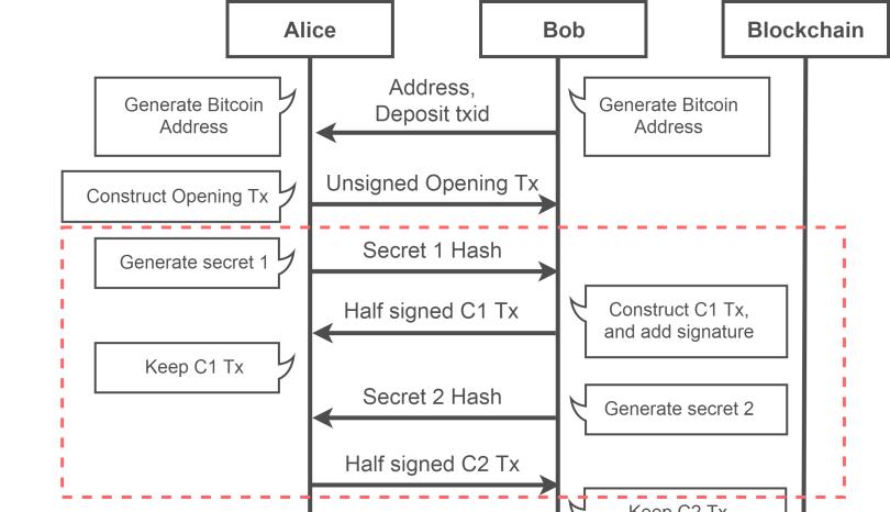 SequenseDiagram_2