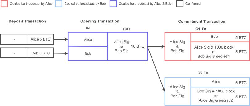 SequenseDiagram_Opening