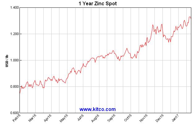 zinc chart penny cost