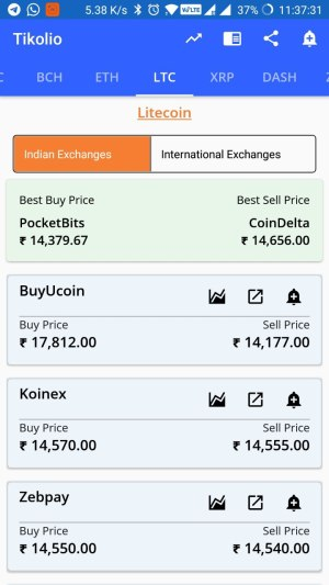 how to track crypto prices in India
