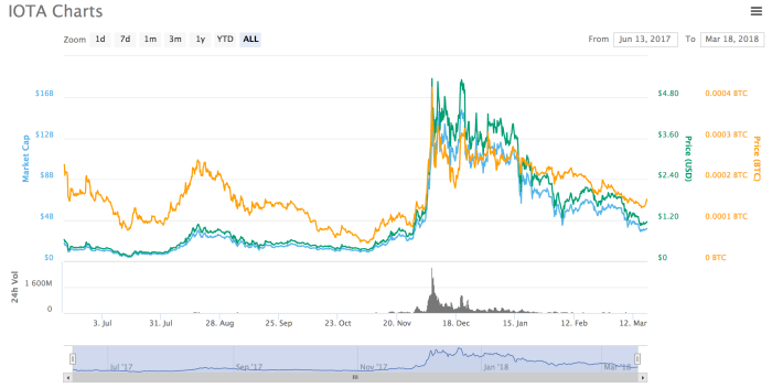 what is IOTA and what is the price
