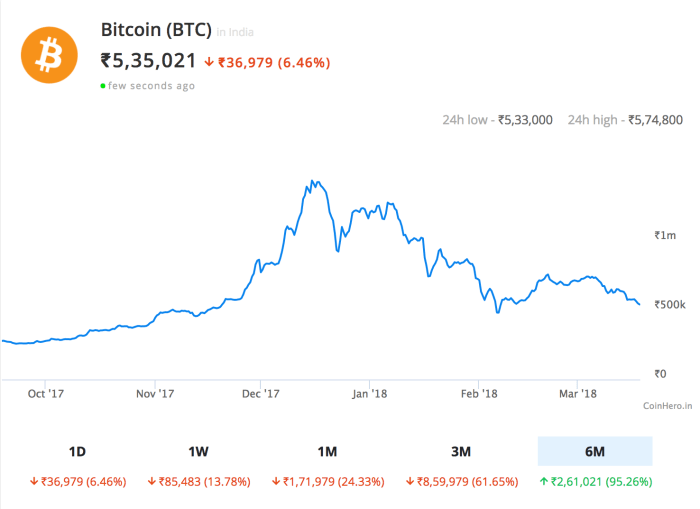 should I invest in cryptocurrency and bitcoin now?