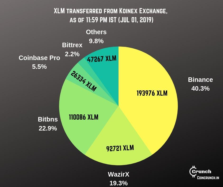 koinex xlm outgoing transactions