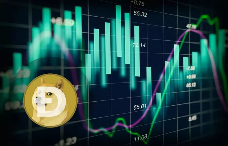 Dogecoin Price Prediction and Analysis in November 2019 ...