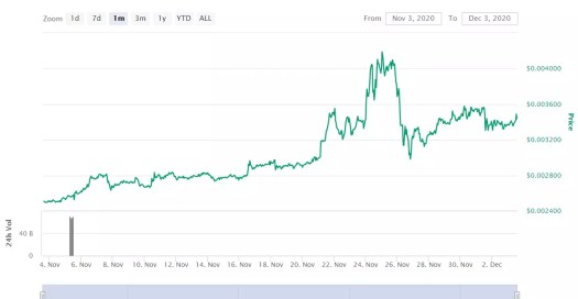 Dogecoin Price Prediction and Analysis in December 2020 ...